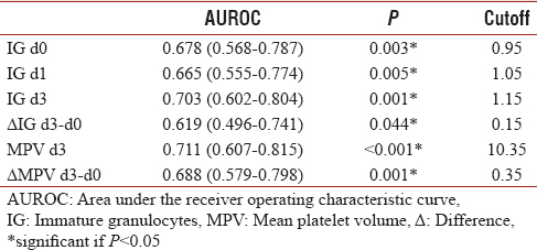 Table 3: The cutoff point for immature granulocytes and mean platelet volume in predicting 30 days mortality in sepsis patients with peritonitis