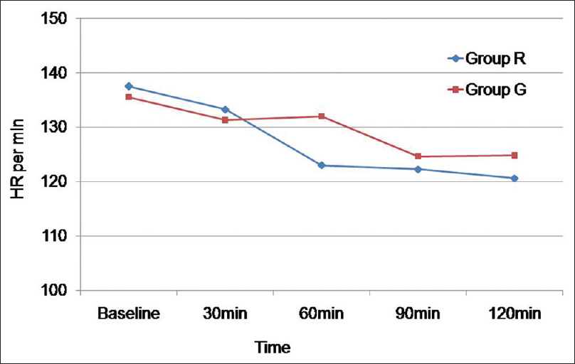 Figure 2: Changes in heart rate