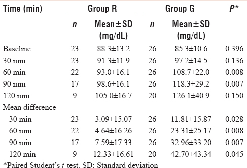 Table 2: Random blood glucose and its mean differences from baseline in both groups