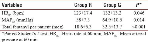 Table 3: Hemodynamic changes and analgesic requirements (mean±standard deviation)